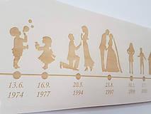 Dekorácie - Časová os príbeh života - 11065696_